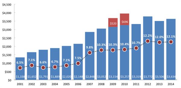 NIH graph