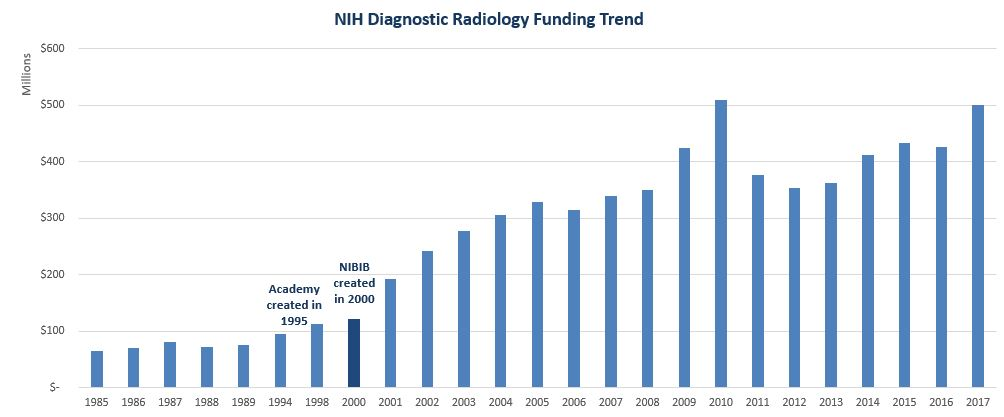 Funding to Diagnostic Radiology from the NIH Ranking – The