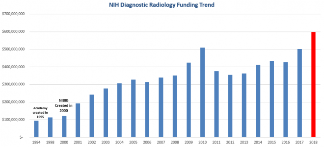 Academy NIH Ranking Project – The Academy for Radiology