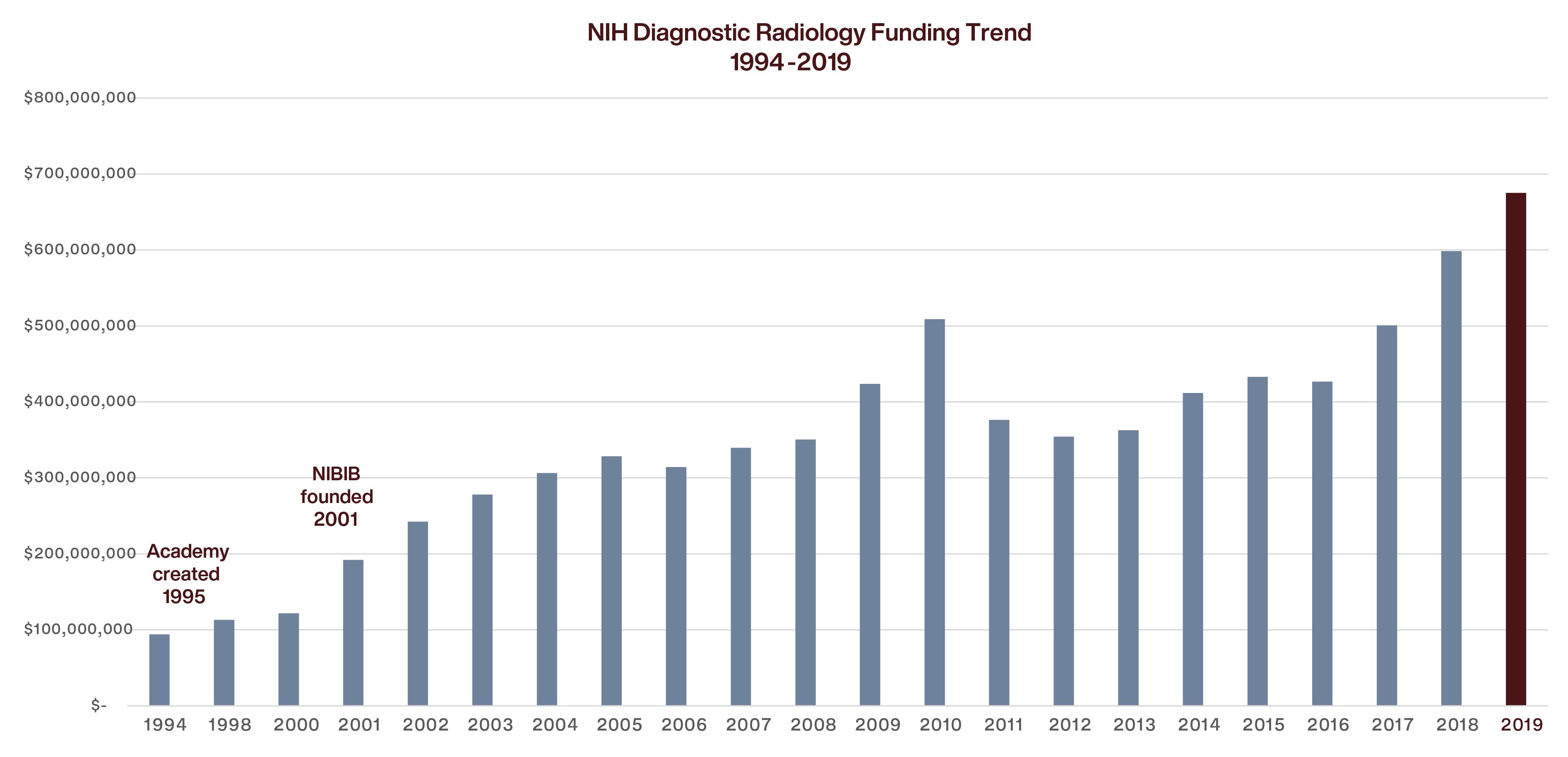 NIH Data Results